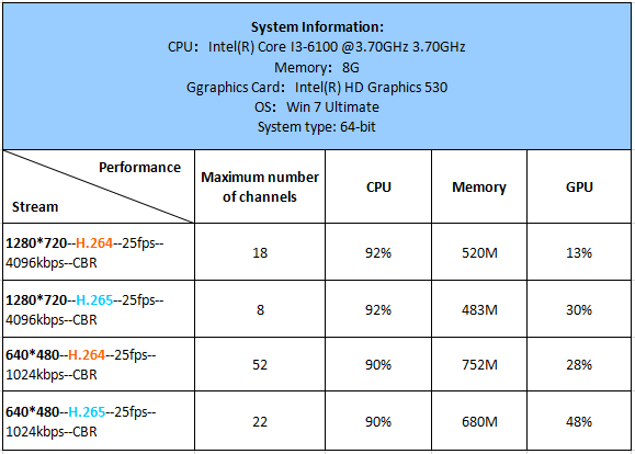i3-6100, Maximum number of channels
