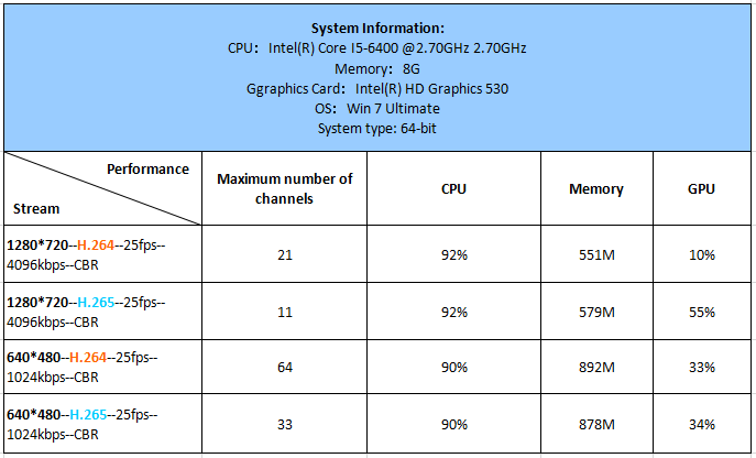 i5-6400, Maximum number of channels