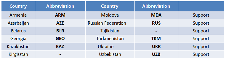Countries that support LPR